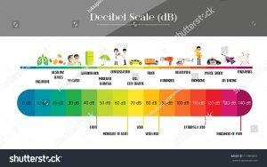 Decibel scale in color form