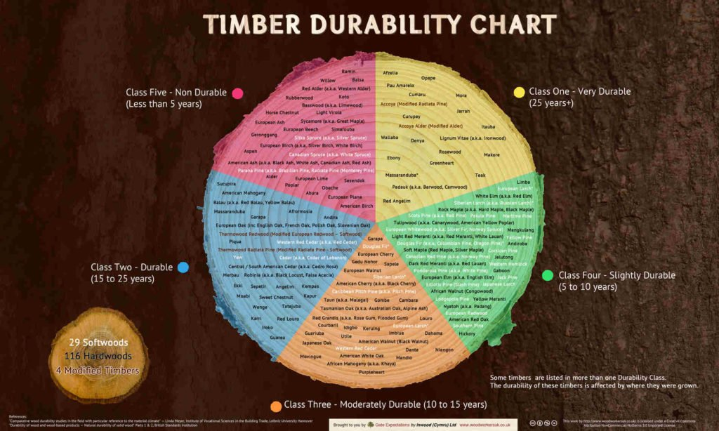 1900-timber-durability-chart